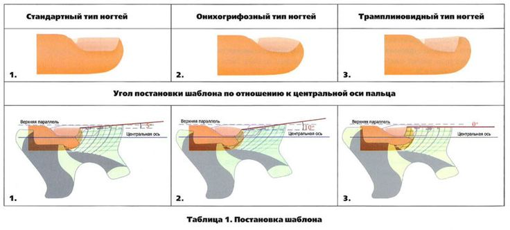 Статьи - Наращивание ногтей в Севастополе