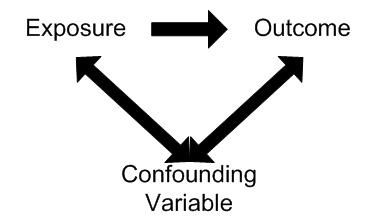 Confounding variables involve the possibility that an