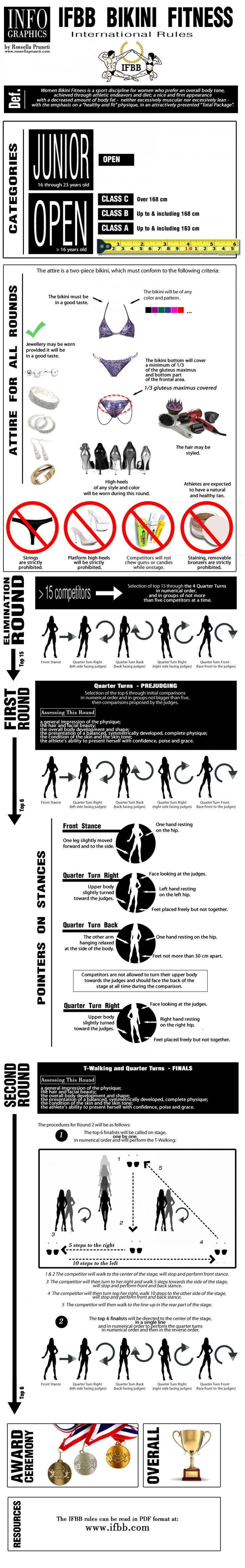 IFBB Bikini Fitness - International Rules (as of July 2013) Infographic