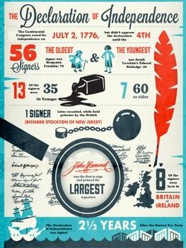 "This Infographic Analysis handout is a great ""hook"" & attention grabbing activity for the Declaration of Independence.Activity is based around the following infographic created by History Channel: http://www.history.com/topics/holidays/july-4th/interactives/4th-of-july-by-the-numbers"