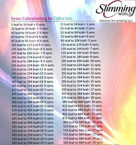 Calories And Their Related Syn Value Slimming World