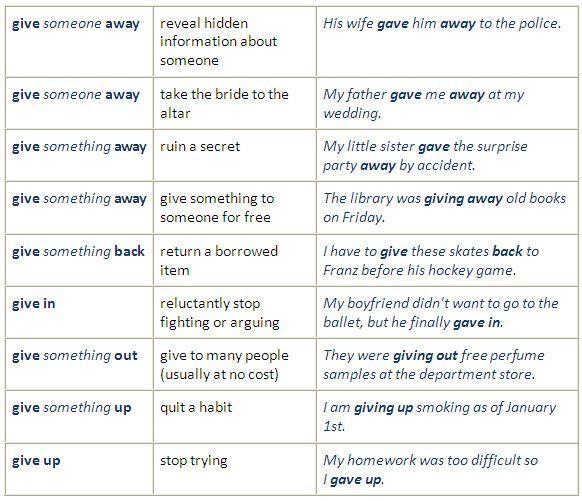 Useful Phrasal Verbs (give, go) - #English #grammar