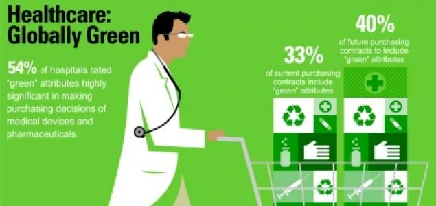 Health Care Industry Wants Green Products   Sustainable Brands