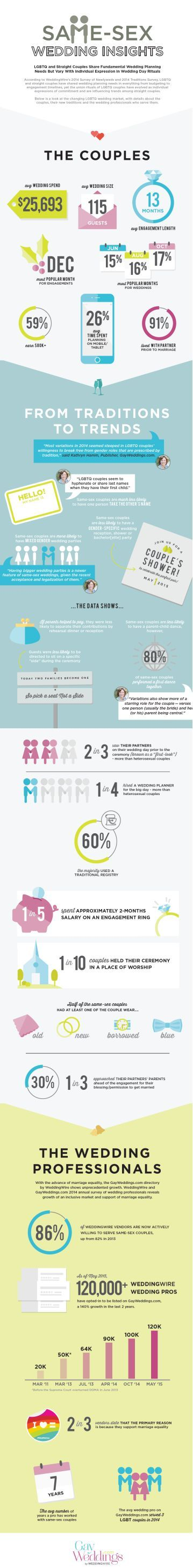 Explore the latest same-sex wedding trends with this handy #infographic.