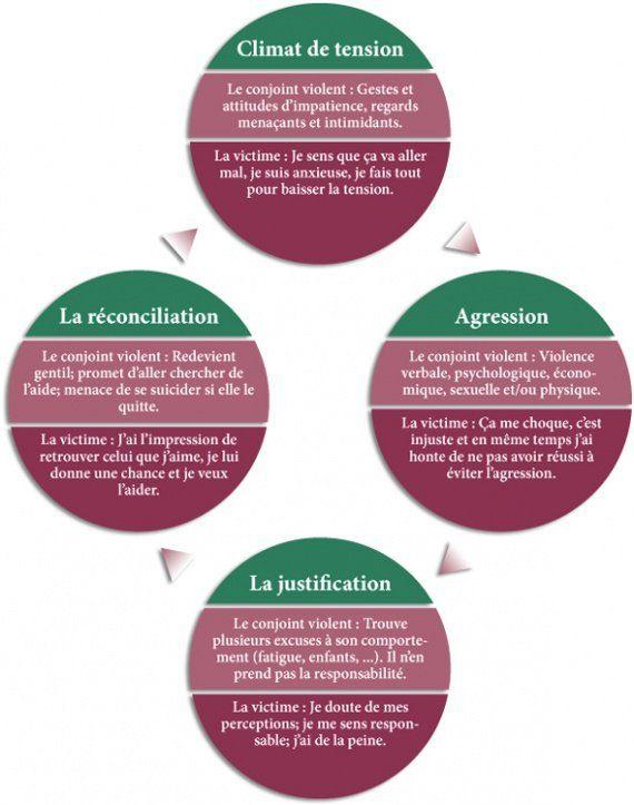 les cycles du harcèlement conjugal expliqués