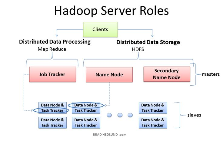 13 best Hadoop images on Pinterest Anatomy, Anatomy reference - hadoop developer resume