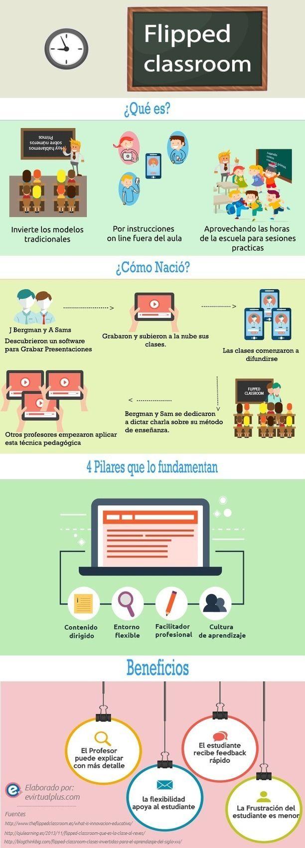 Aula Invertida o Flipped Classroom – Fundamentos y Beneficios | Infografía http://sco.lt/...