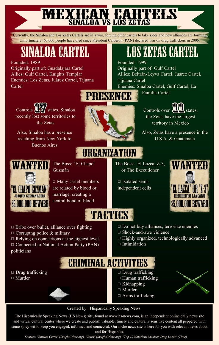 """""""INFOGRAPHIC: Mexican Cartels (Sinaloa vs Los Zetas)."""" Latino Daily News RSS. Hispanically Speaking News, 11 Aug. 2012. Web. 14 Feb. 2014. The comparison graphic gives background information of the current war between top cartels. It compares the the killing tactic, the leaders and the number of states each cartel controls. The contrast between both organizations gives greater understanding of the severity of these cartels on the people it Mexico."""