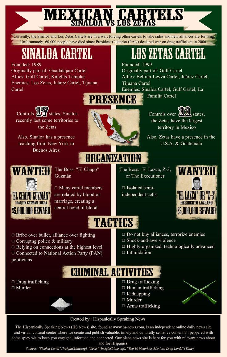 Mexican Cartels: Sinaloa vs Los Zetas