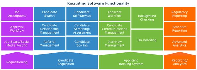 15 Must-see Human Resource Management System Pins ...