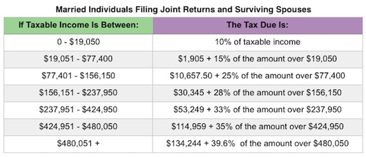Projected 2018 Tax Rates, Brackets, Standard Deduction Amounts And More