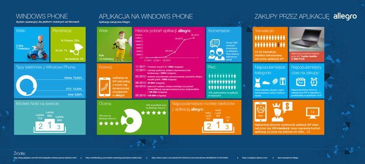Aplikacja na Windows Phone