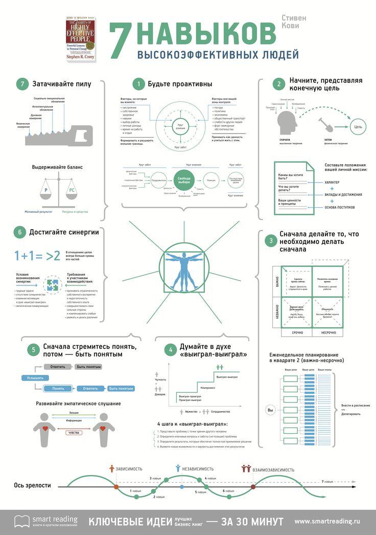 Стивен Кови. 7 навыков высокоэффективных людей.