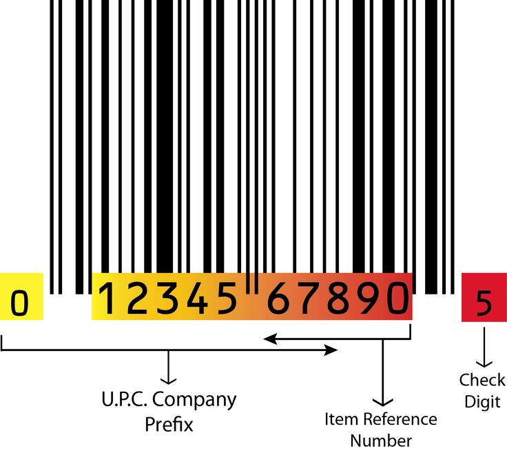 UPC symbol is GTIN. UPC symbol is 12-digit barcode symbol of GTIN data. UPC barcode symbol is used for item identification.