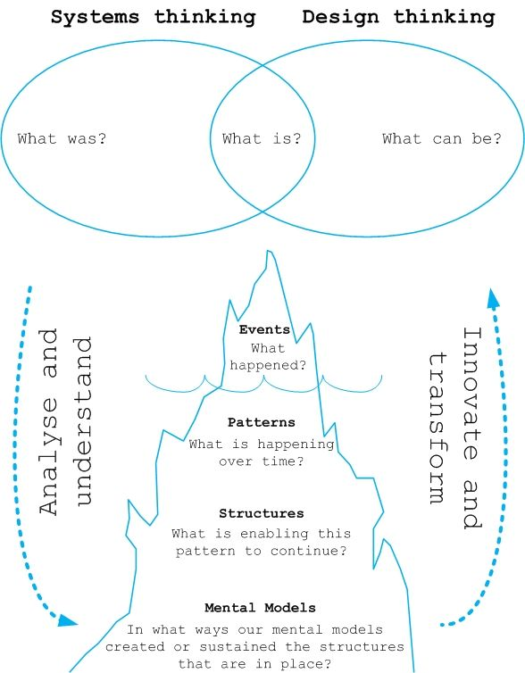 Conjointly Using Systems Thinking and Design Thinking.