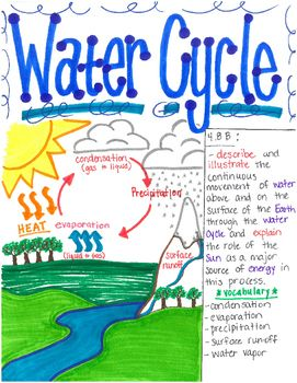 18 best images about The Water Cycle - 5th Grade Science on ...