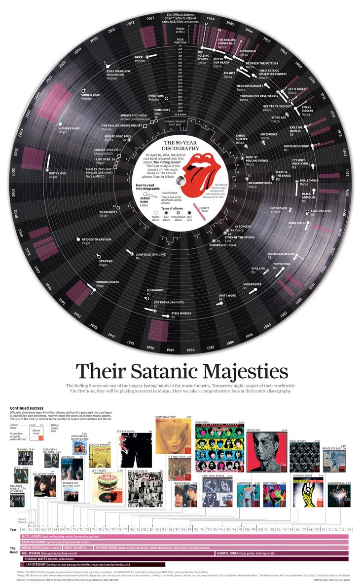 Rock and roll forever quotes quotesgram - The Rolling Stones Www Lucasinfografia Com