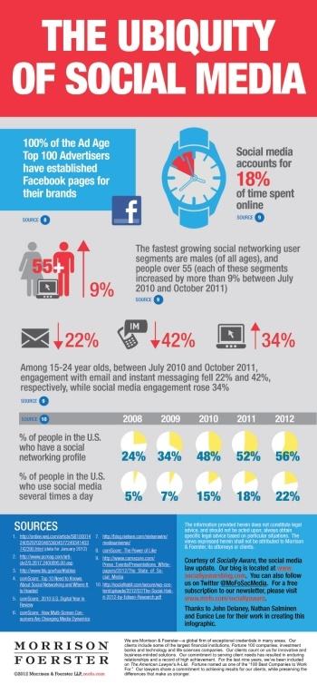 A Mashable nemrég egy igen tartalmas infografikát jelentetett meg a közösségi média egyre növekvő hatásairól, amit egy nemzetközi jogi iroda, a Morrison & Foerster készített. Az amerikaik az interneten eltöltött idejük 18 százalékát a közösségi médiumokon töltik el (2011-ben ez havi 6,9 óra volt) ...