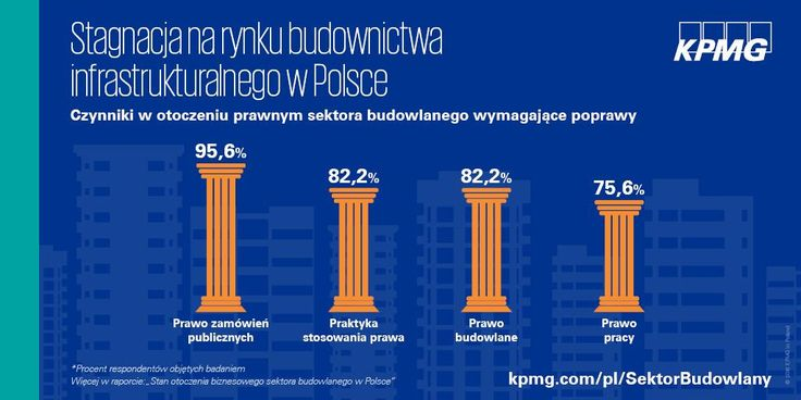 Aż 95,6% wykonawców wskazało, na ustawę Prawo zamówień publicznych jako obszar, który wymaga modyfikacji, a dla 82,2% stosowanie tego prawa wymaga działań naprawczych. #KPMG #SektorBudowlany #Budownictwo #BudownictwoInfrastrukturalne
