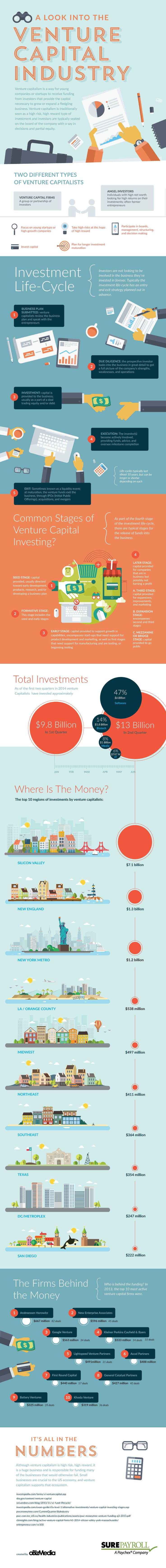 [Infographic] A Look into the Venture Capital Industry  How does a company end up getting venture capital funding? How much money is exchanged? Venture capitalists invested $22.8 billion in the 1st half of 2014.