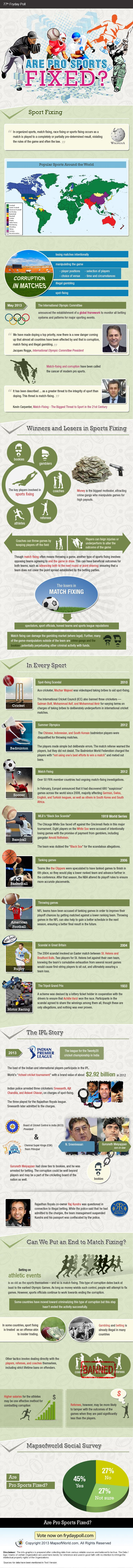 Find In-depth Review And Infographic About Professional Sports. Learn more about sport/match fixing, the key players involved in it, famous scandals in different sports, the IPL spot fixing scandal and how can match fixing be controlled.
