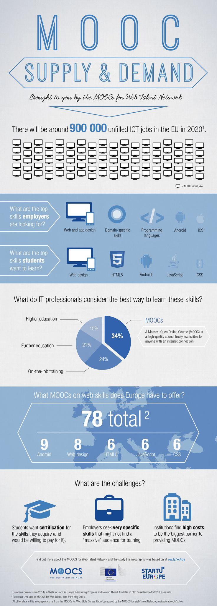 51 best Diagrams Social Media images on Pinterest | Learning, Social ...