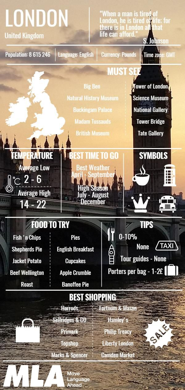 Everything about London in an Infographic.