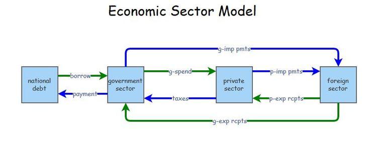 http://pratclif.com/2015/economic-model.jpg