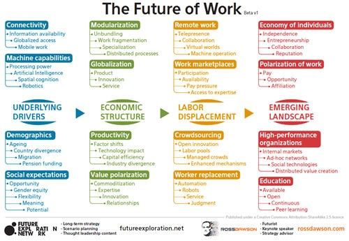 Nuevos modelos organizativos son inevitables, porque el cambio es inevitable