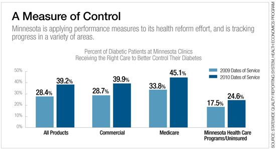 Performance Measurement Improves the Quality of Health Care