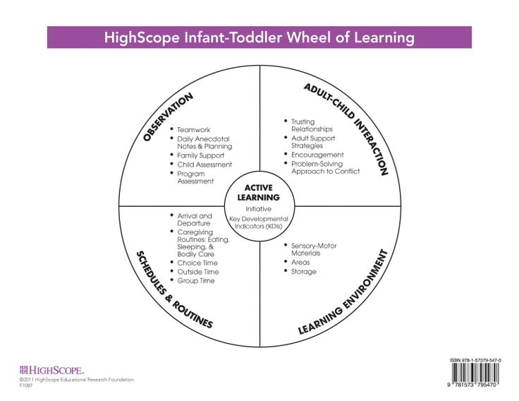 three high scope curriculum Introduction the high/scope preschool curriculum comparison study was designed in the late 1960s to assess which of three preschool curriculum models worked best for young children living in poverty.