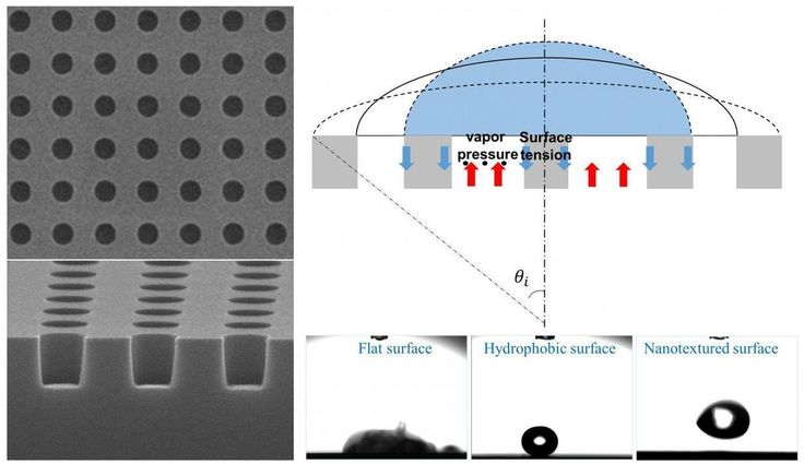 Combining nanotextured surfaces with the Leidenfrost effect for extreme water…