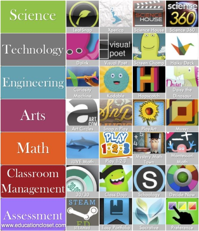 Top STEAM Apps of 2013 for Integration: Each component of STEAM has a selection of 4 apps that are directly linked to either their corresponding website or link to download through iTunes.  Also includes apps for classroom management and assessment of STEAM lessons.  From www.educationcloset.com