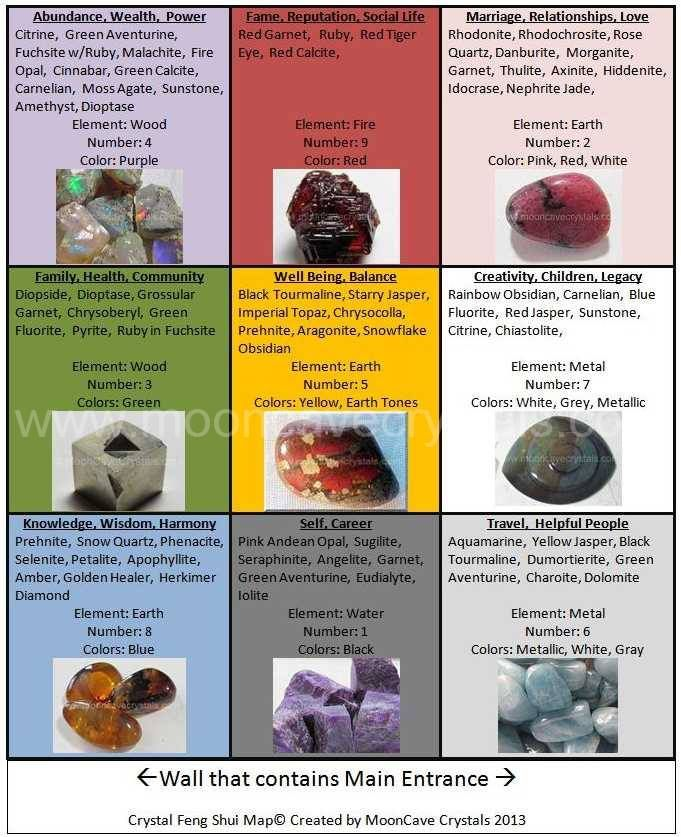 How to incorporate crystals into Feng Shui practice. Only, I use compass feng  shui so self career is north & so on. Feng Shui,For the Home,