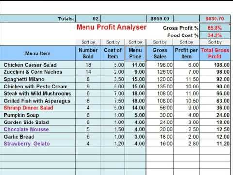 15 best FOOD COST FORMULA images on Pinterest Management - cost savings analysis template