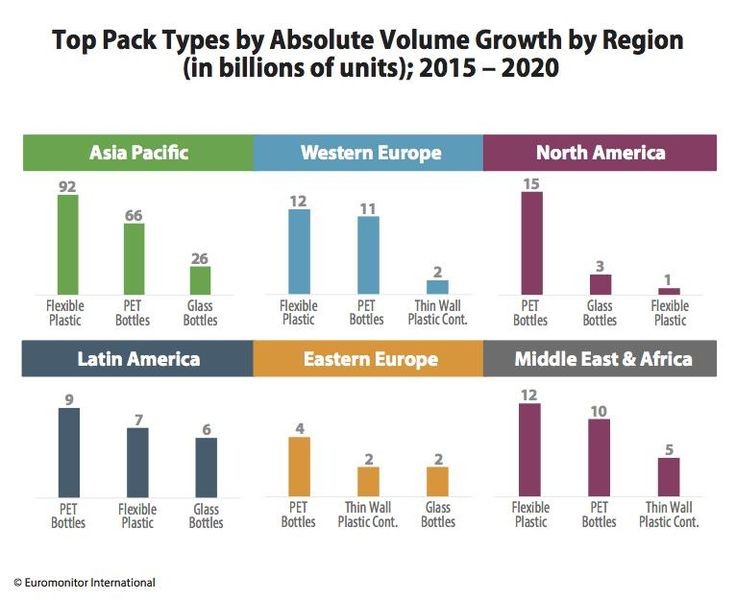 Top Pack Types