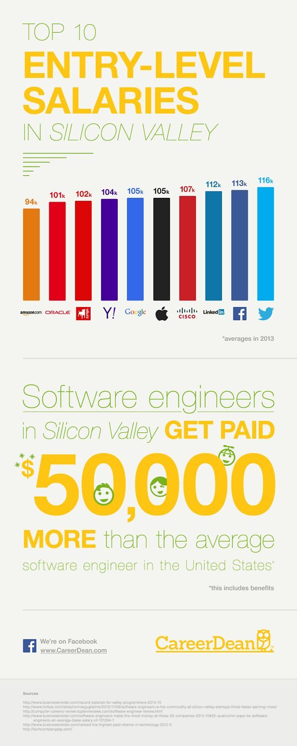 [Infographie] Le top 10 des salaires d'entrée chez les géants du Web #entreprise #chiffres #marque #salaire