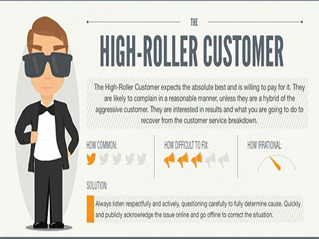 High Roller Customer Definition