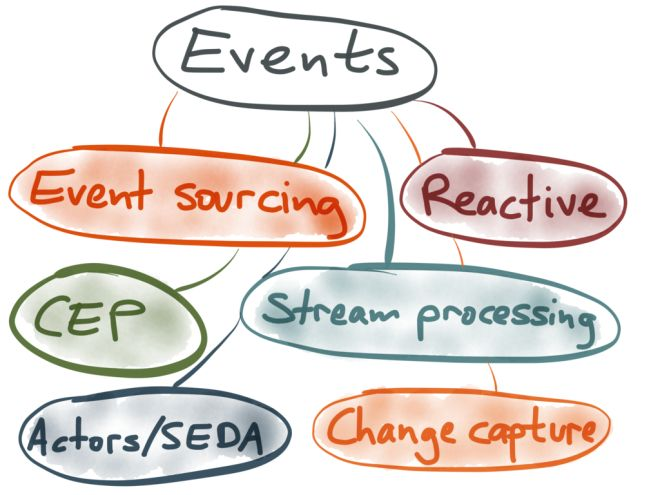 STREAM PROCESSING, EVENT SOURCING, REACTIVE, CEP… AND MAKING SENSE OF IT ALL  January 29, 2015Martin Kleppmann This is an edited transcript of a talk I gave at /dev/winter 2015.  Some people call it stream processing. Others call it Event Sourcing or CQRS. Some even call it Complex Event Processing.