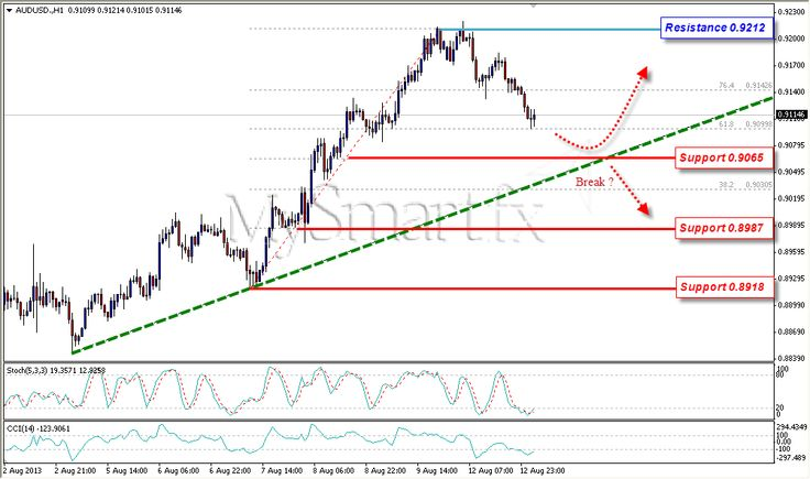Aussie Correction, Watch Support Level at 0.9065
