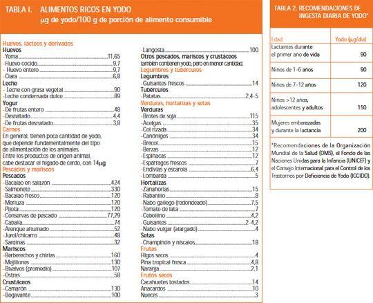 Tabla: Alimentos ricos en yodo y Tabla: Recomendaciones de ingesta diaria de yodo