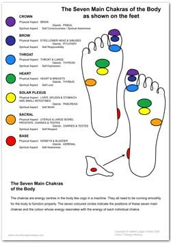 It could be cool to get really small chakra imaged on their locations on the feet...