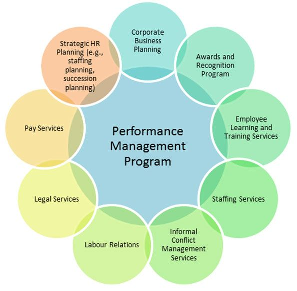 performance management case studies uk