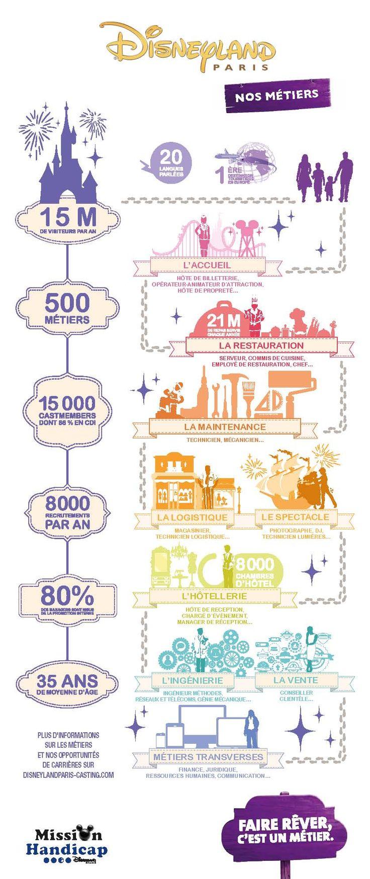LE SAVIEZ-VOUS ? // Disneyland Paris regroupe plus de 15 000 salariés, 100 nationalités, 20 langues parlées et plus 500 métiers différents !  #accueil #vente #restauration #maintenance #marketing #communication #finance #ingenierie #digital #immobilier #spectacle #logistique #hotellerie et bien d'autres encore !  #emploi #job #disney #disneylandparis #careers #recrutement #jobs #infographie #infography