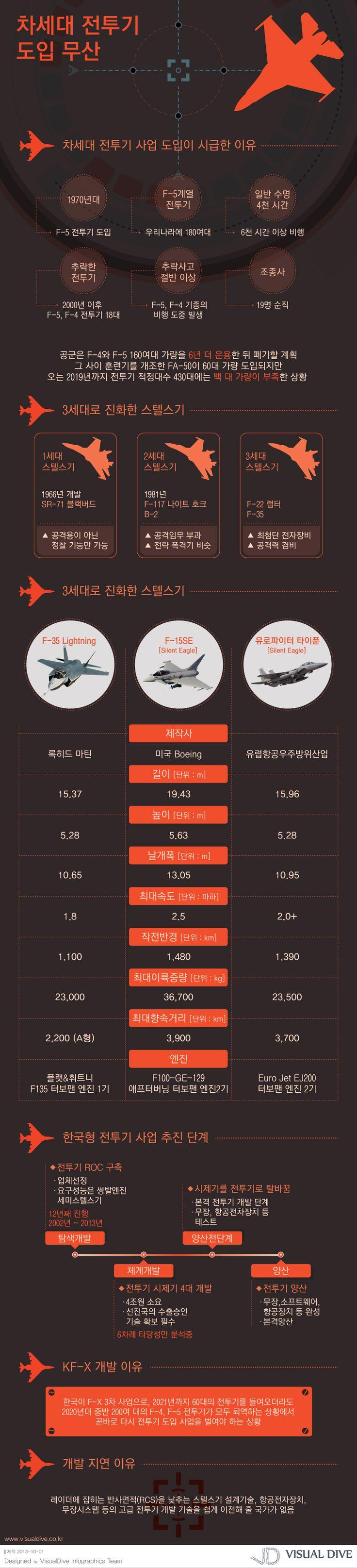 """[인포그래픽] 차기 전투기 사업, 3세대 전투기 도입될까 #fighter / #Infographic"""" ⓒ 비주얼다이브 무단 복사·전재·재배포 금지"""