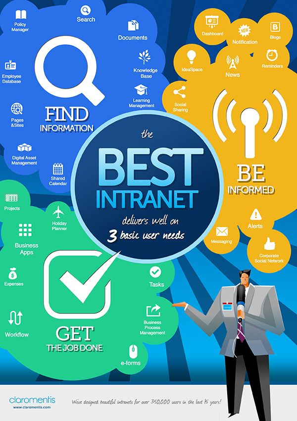 3 main needs to be covered on intranets