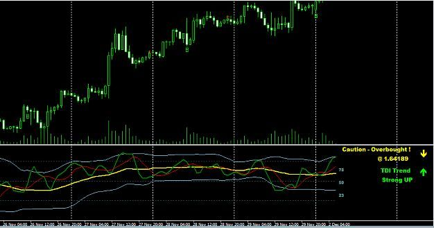 Traders Dynamic Index Tdi Indicator V3 For Mt4 Download Free In
