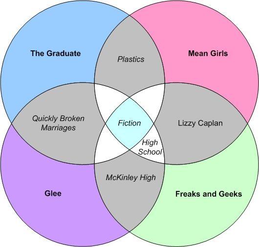 The Glee Freaks and Geeks Mean Girl Graduate