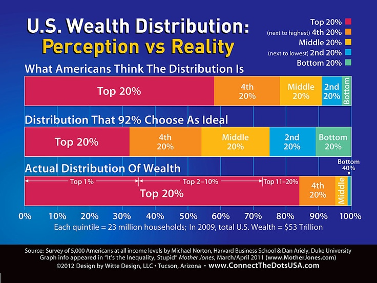 The Motley Cow: US wealth distribution: perception vs. reality.