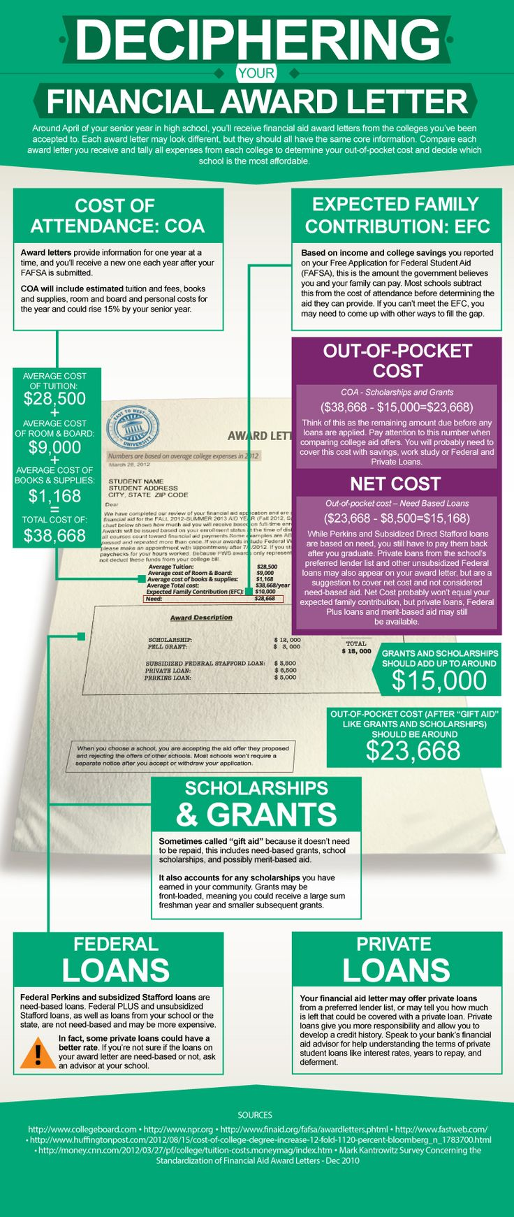 This #infographic explains how students can interpret their financial aid award letters. #financialaid #studentloans
